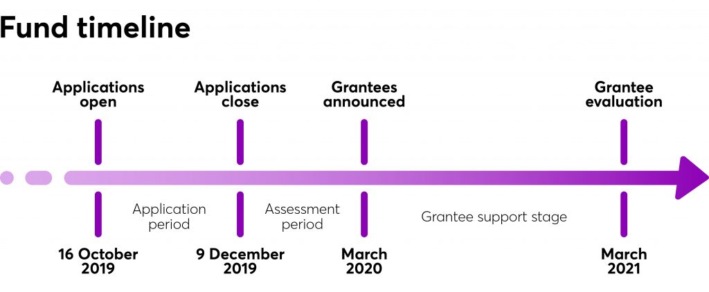 CareerTech fund timeline
