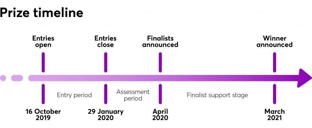 CareerTech Prize timeline