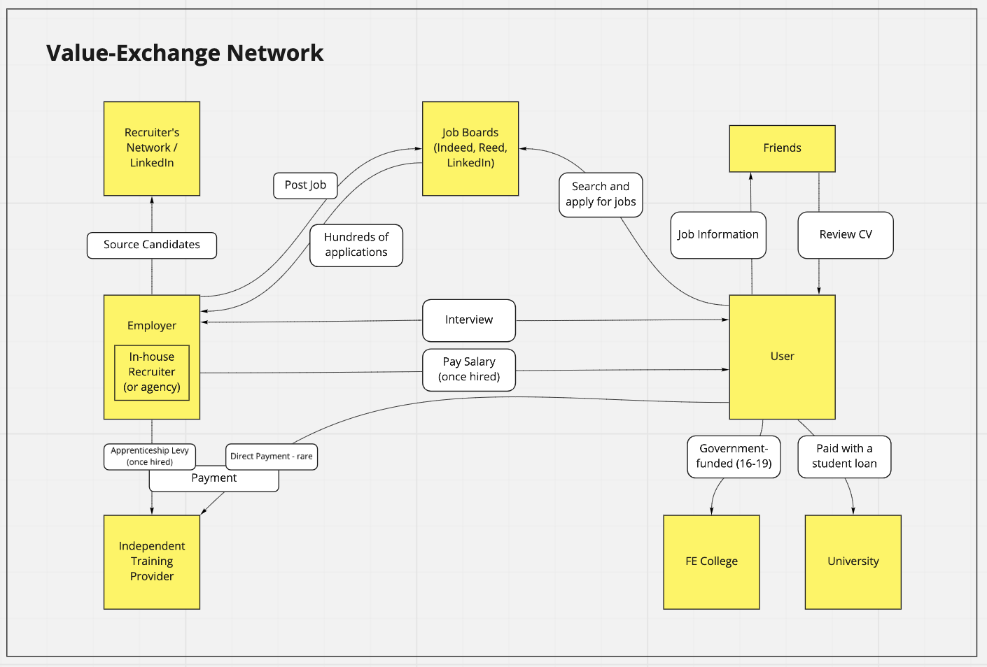 An example of a value exchange map
